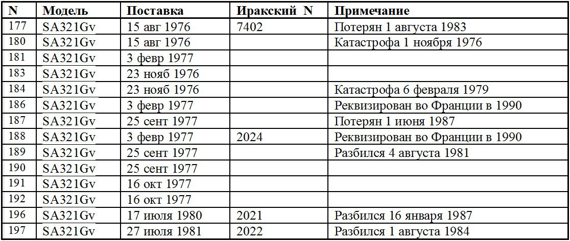 Таблица потерь иракских Супер Фрелонов по французским данным