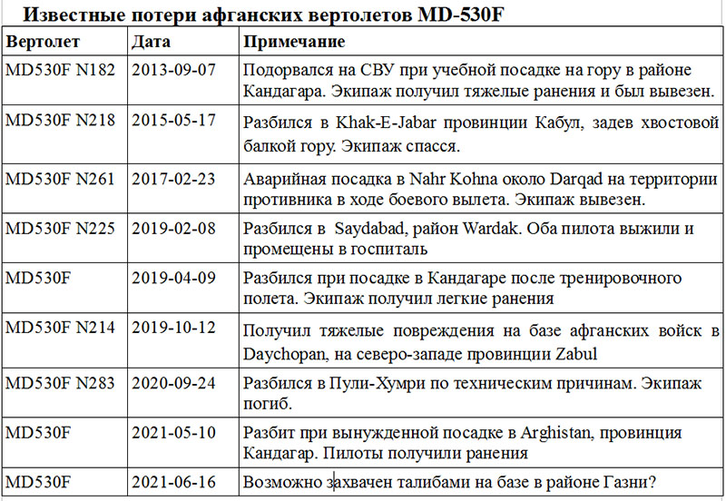 MD530F Cayuse Warrie - потери